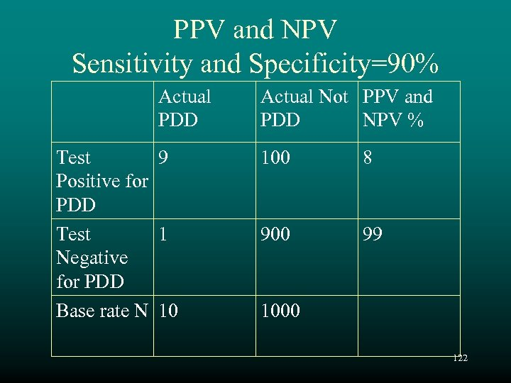 PPV and NPV Sensitivity and Specificity=90% Actual PDD Test 9 Positive for PDD Test
