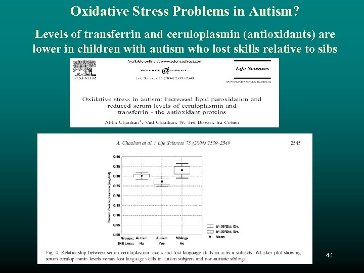 Oxidative Stress Problems in Autism? Levels of transferrin and ceruloplasmin (antioxidants) are lower in