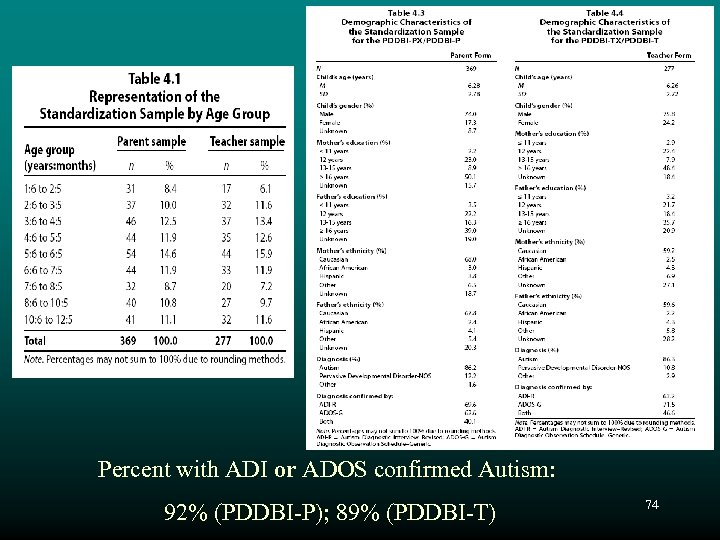 Percent with ADI or ADOS confirmed Autism: 92% (PDDBI-P); 89% (PDDBI-T) 74