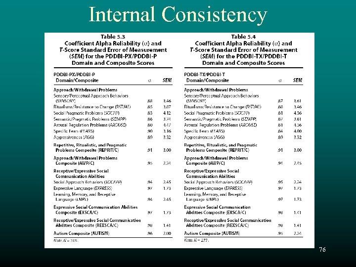 Internal Consistency 76