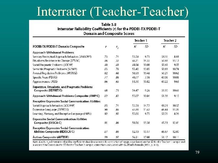 Interrater (Teacher-Teacher) 79