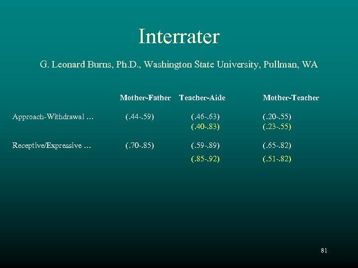 Interrater G. Leonard Burns, Ph. D. , Washington State University, Pullman, WA Mother-Father Teacher-Aide