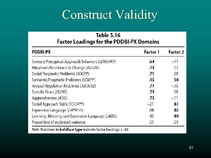 Construct Validity 85