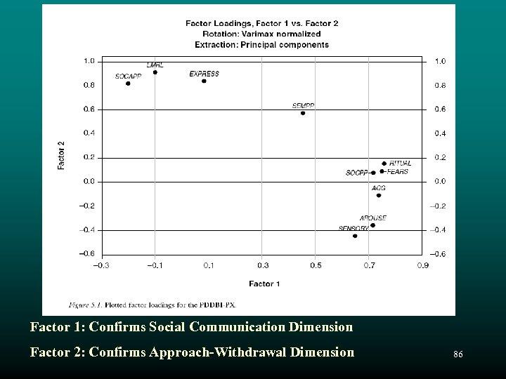 Factor 1: Confirms Social Communication Dimension Factor 2: Confirms Approach-Withdrawal Dimension 86