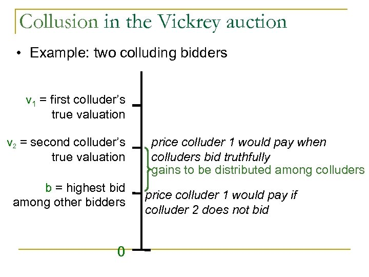 Collusion in the Vickrey auction • Example: two colluding bidders v 1 = first