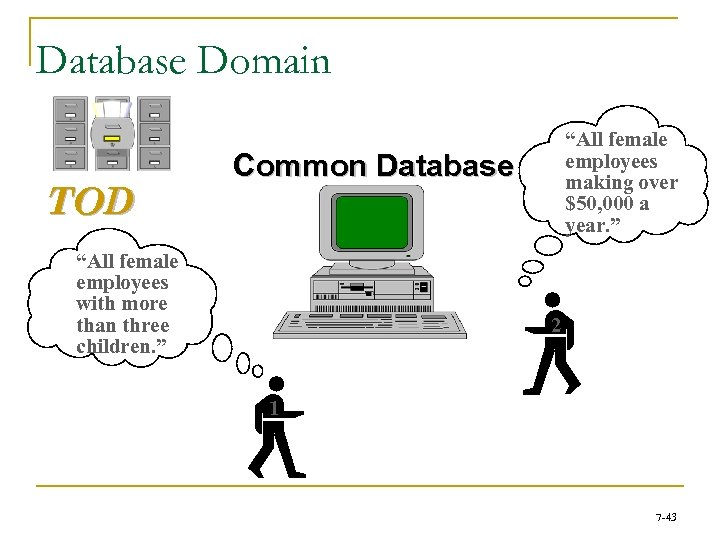 """Database Domain TOD """"All female employees making over $50, 000 a year. """" Common"""