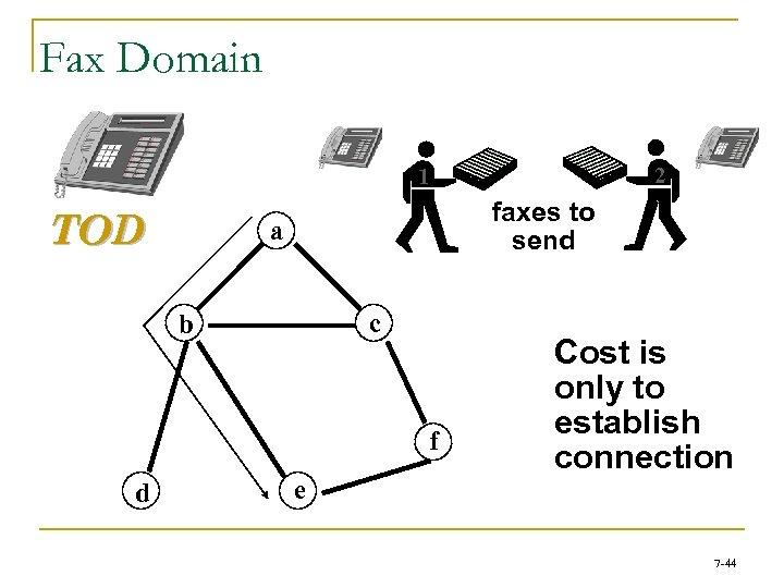 Fax Domain 2 1 TOD faxes to send a c b f d e