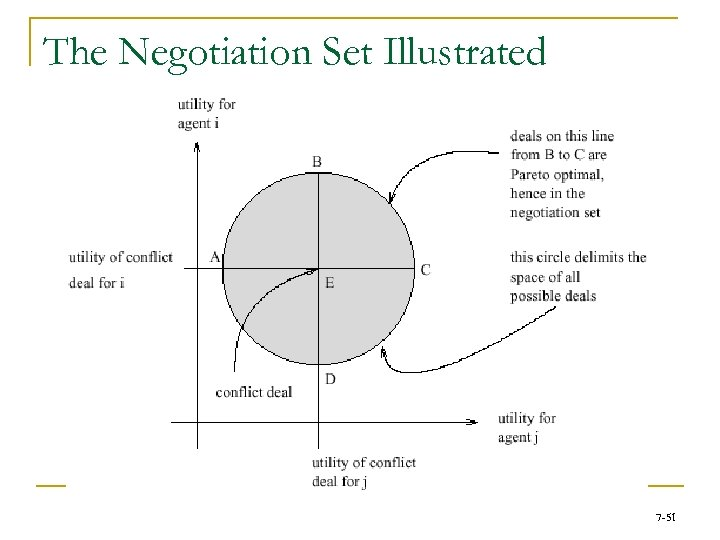The Negotiation Set Illustrated 7 -51