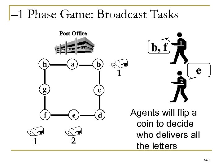 – 1 Phase Game: Broadcast Tasks Post Office b, f h a g f