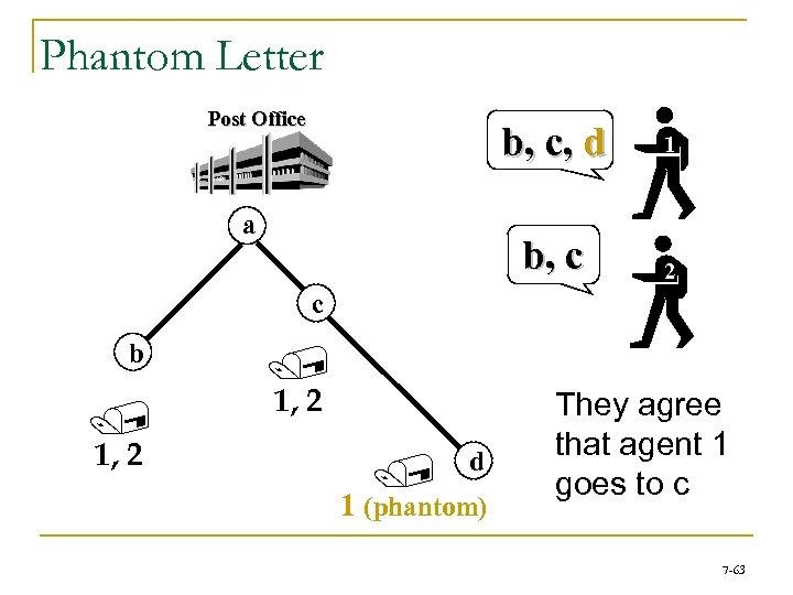 Phantom Letter Post Office b, c, d b, c a 1 2 c b