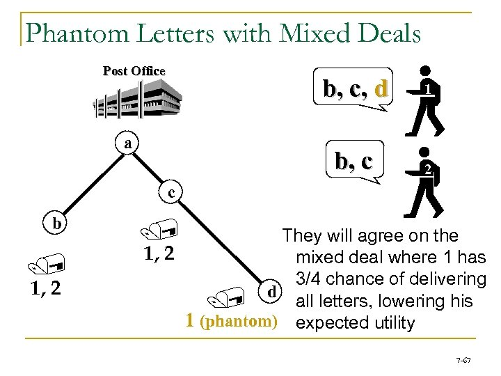 Phantom Letters with Mixed Deals Post Office b, c, d b, c a 1