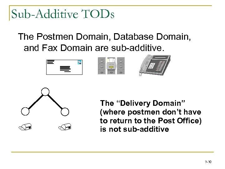 Sub-Additive TODs The Postmen Domain, Database Domain, and Fax Domain are sub-additive. / /