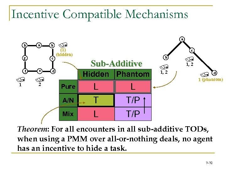 Incentive Compatible Mechanisms a h a g f / b c e / /