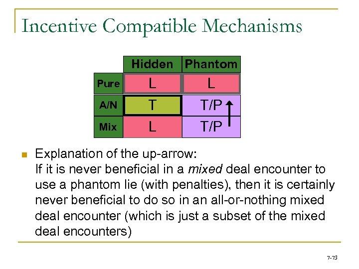 Incentive Compatible Mechanisms Hidden Phantom A/N L T Mix L Pure n L T/P