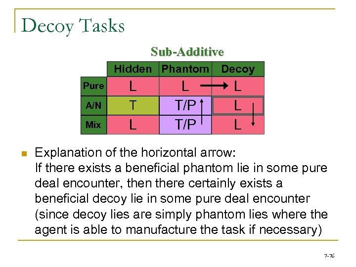 Decoy Tasks Sub-Additive Hidden Phantom Pure A/N T Mix n L L L T/P