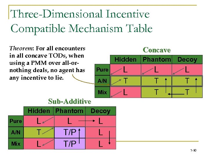 Three-Dimensional Incentive Compatible Mechanism Table Theorem: For all encounters in all concave TODs, when
