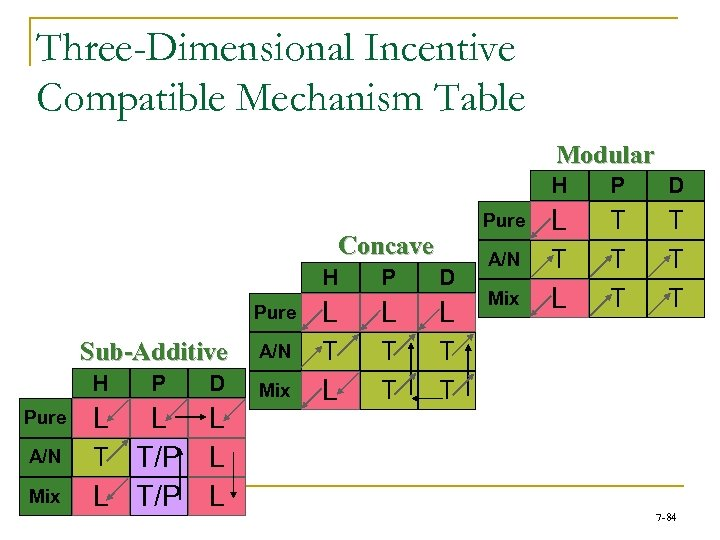 Three-Dimensional Incentive Compatible Mechanism Table Modular H H H Pure A/N Mix L P