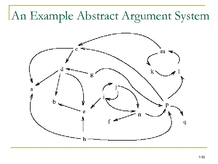 An Example Abstract Argument System 7 -92