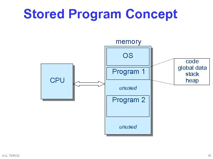 Stored Program Concept memory OS Program 1 CPU code global data stack heap unused