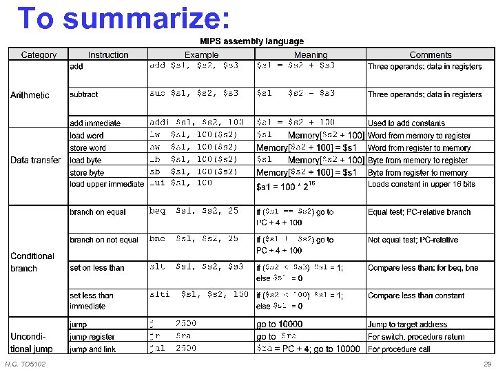 To summarize: H. C. TD 5102 29