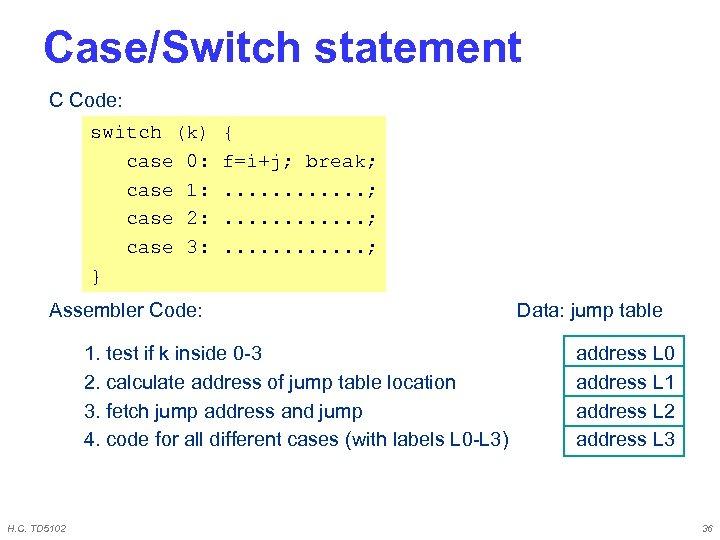 Case/Switch statement C Code: switch (k) case 0: case 1: case 2: case 3: