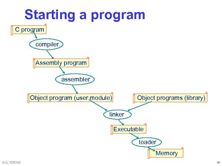 Starting a program C program compiler Assembly program assembler Object program (user module) Object