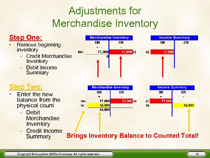 Adjustments for Merchandise Inventory Step One: • Remove beginning inventory – Credit Merchandise Inventory
