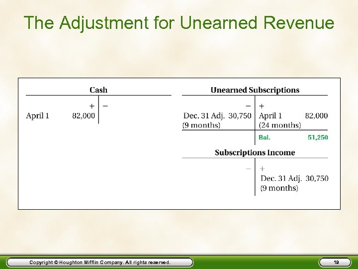 The Adjustment for Unearned Revenue Copyright © Houghton Mifflin Company. All rights reserved. 19