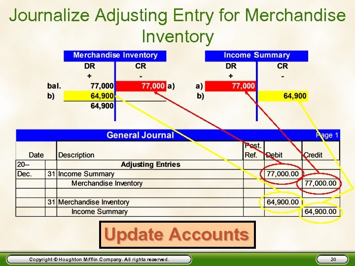 Journalize Adjusting Entry for Merchandise Inventory Update Accounts Copyright © Houghton Mifflin Company. All