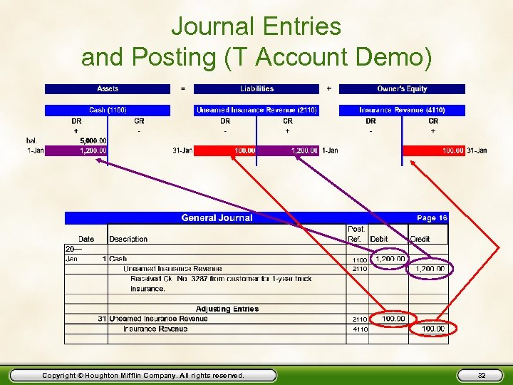Journal Entries and Posting (T Account Demo) 1100 2110 4110 Copyright © Houghton Mifflin