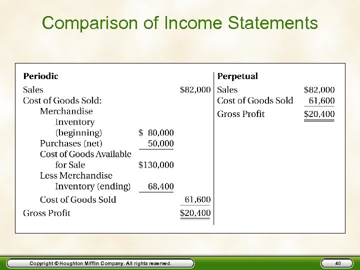 Comparison of Income Statements Copyright © Houghton Mifflin Company. All rights reserved. 40