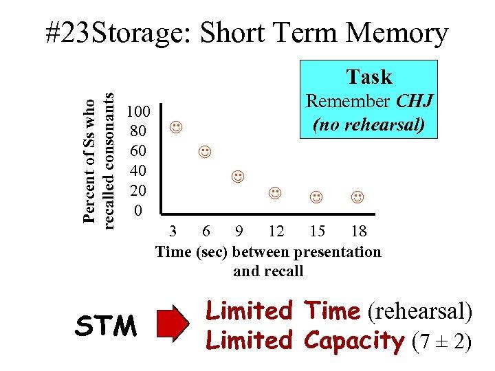 #23 Storage: Short Term Memory Percent of Ss who recalled consonants Task 100 80