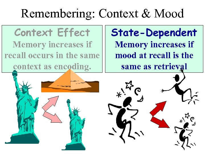 Remembering: Context & Mood Context Effect State-Dependent Memory increases if recall occurs in the