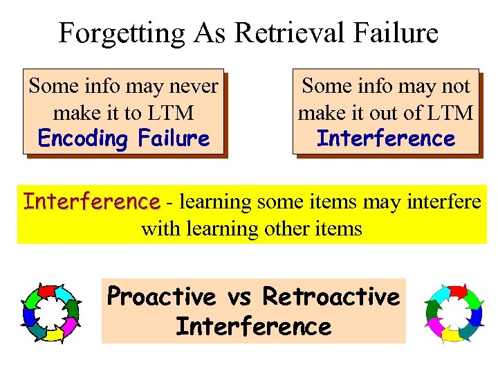 Forgetting As Retrieval Failure Some info may never make it to LTM Encoding Failure