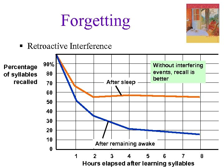 Forgetting § Retroactive Interference Percentage 90% of syllables 80 recalled 70 Without interfering events,