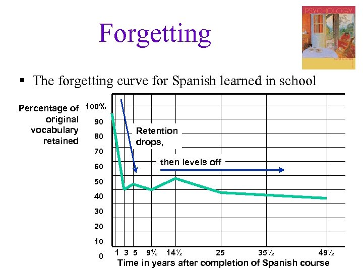 Forgetting § The forgetting curve for Spanish learned in school Percentage of 100% original