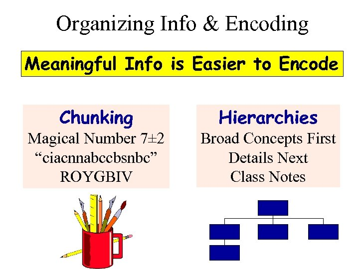 Organizing Info & Encoding Meaningful Info is Easier to Encode Chunking Hierarchies Magical Number