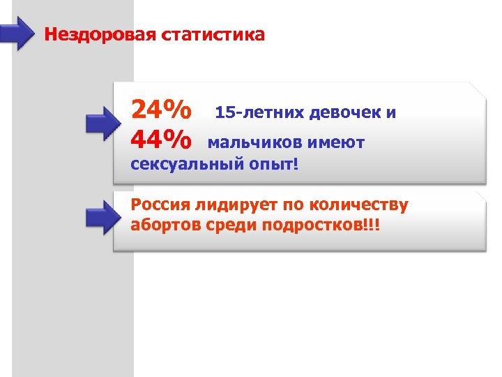 Нездоровая статистика 24% 44% 15 -летних девочек и мальчиков имеют сексуальный опыт! Россия лидирует