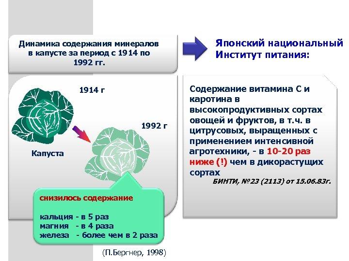 Динамика содержания минералов в капусте за период с 1914 по 1992 гг. 1914 г