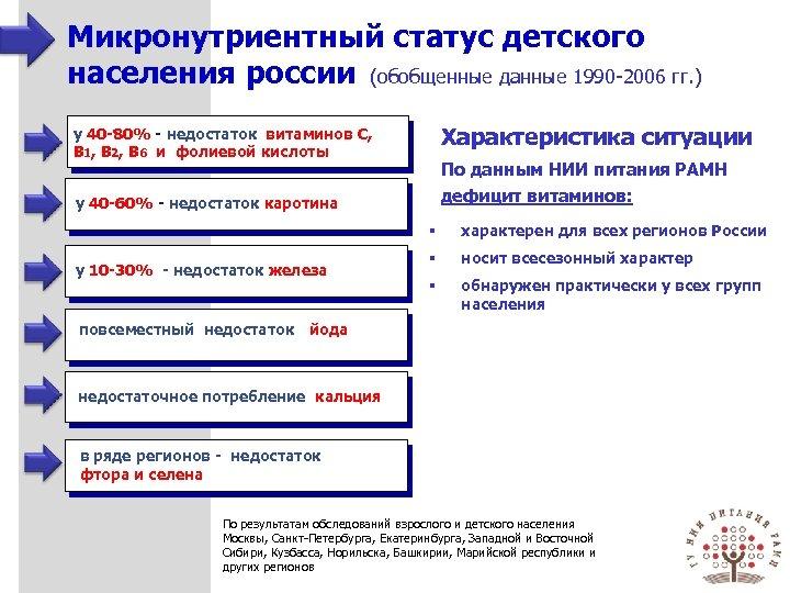 Микронутриентный статус детского населения россии (обобщенные данные 1990 -2006 гг. ) Характеристика ситуации у