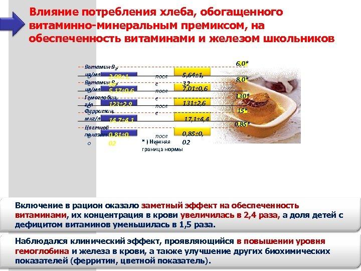 Влияние потребления хлеба, обогащенного витаминно-минеральным премиксом, на обеспеченность витаминами и железом школьников Витамин В