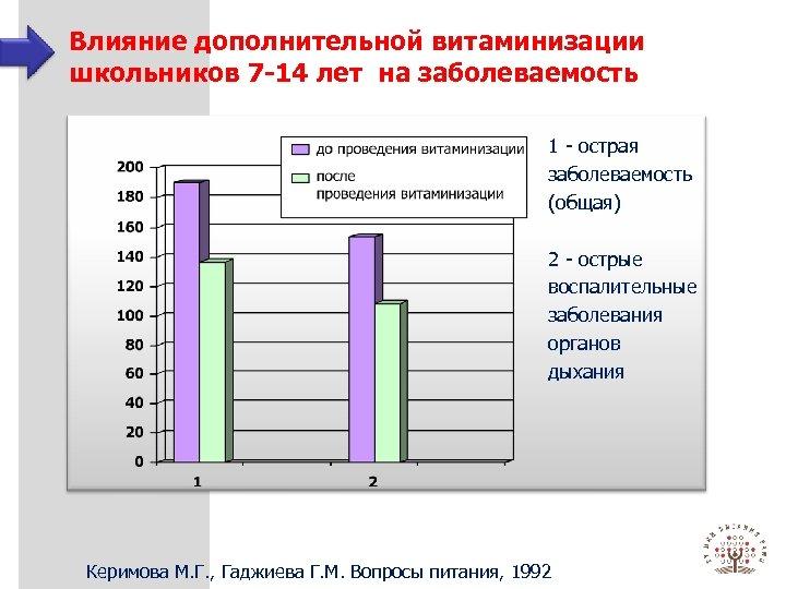 Влияние дополнительной витаминизации школьников 7 -14 лет на заболеваемость 1 - острая заболеваемость (общая)