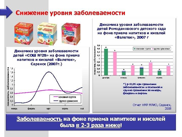 Снижение уровня заболеваемости Динамика уровня заболеваемости детей Ромодановского детского сада на фоне приема напитков