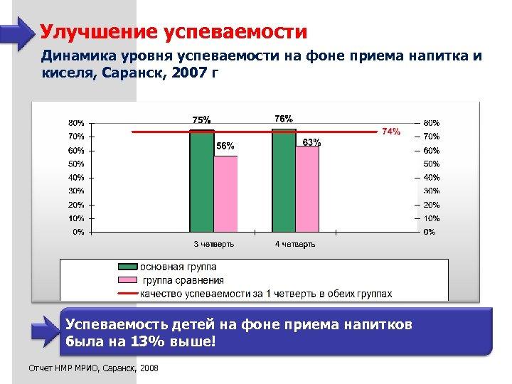 Улучшение успеваемости Динамика уровня успеваемости на фоне приема напитка и киселя, Саранск, 2007 г