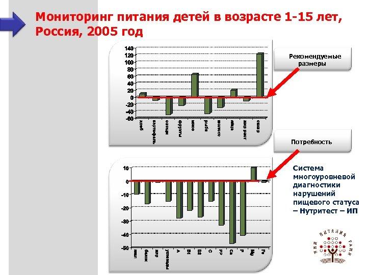 Мониторинг питания детей в возрасте 1 -15 лет, Россия, 2005 год Рекомендуемые размеры Потребность
