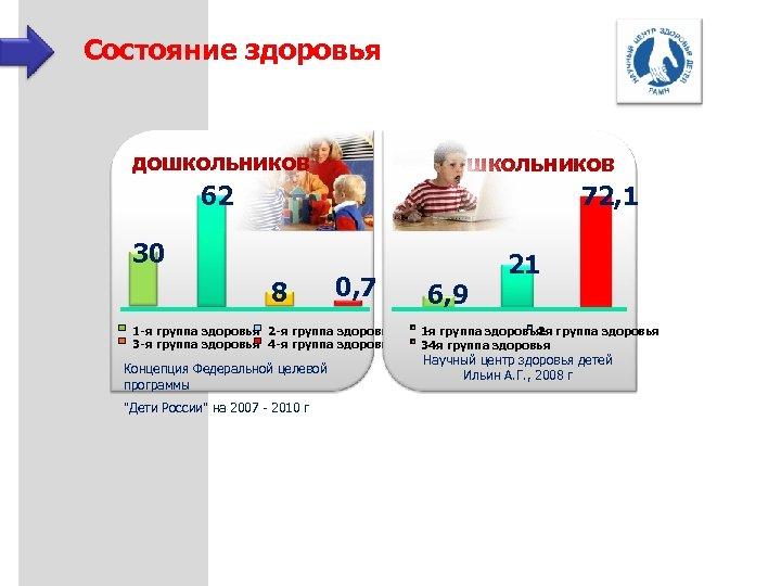 Состояние здоровья дошкольников 62 72, 1 30 8 0, 7 1 -я группа здоровья