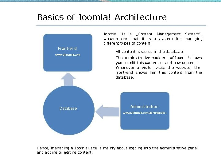 """Basics of Joomla! Architecture Front-end www. sitename. com Database Joomla! is a """"Content Management"""