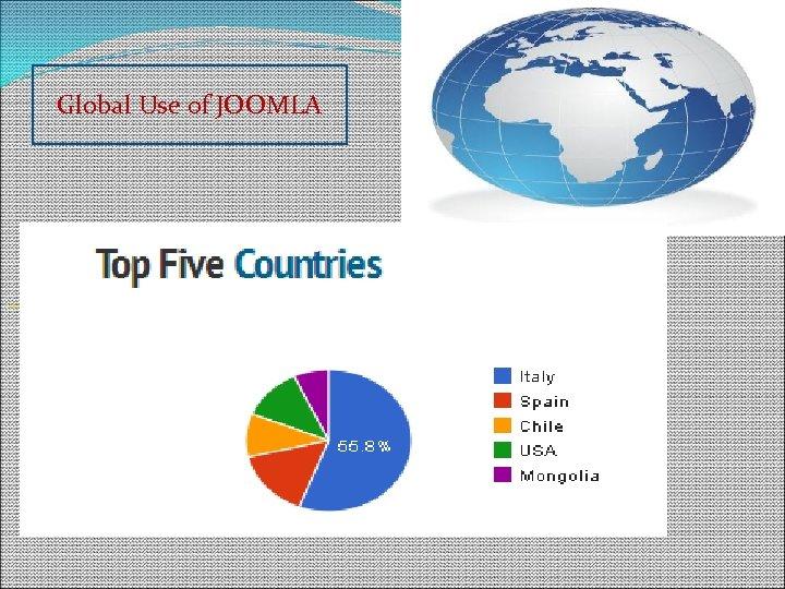 Global Use of JOOMLA