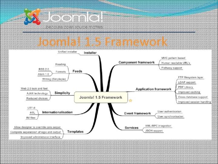 Joomla! 1. 5 Framework