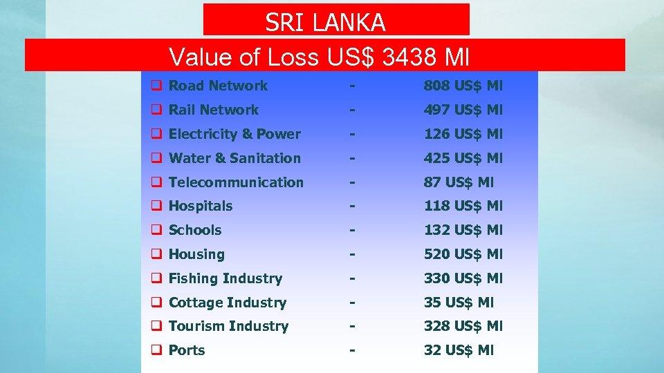 SRI LANKA Value of Loss US$ 3438 Ml q Road Network - 808 US$